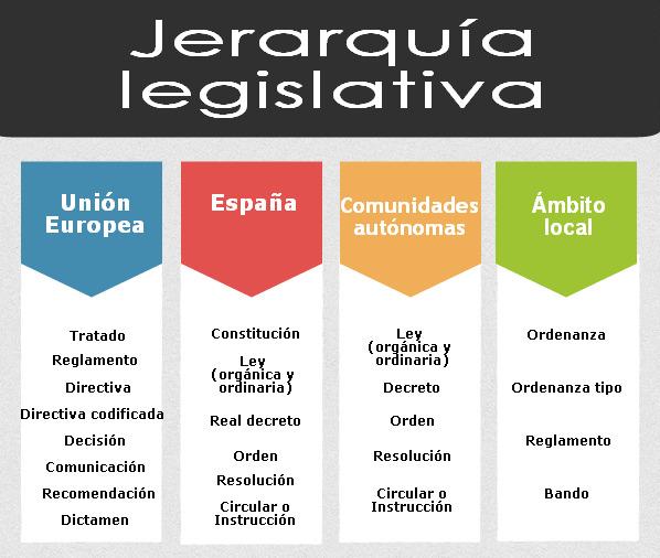 Jerarquia legislativa