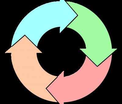 » Unión Europea. Nuevo Plan de acción para la Economía circular